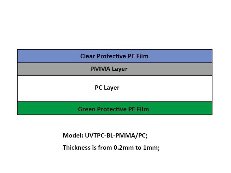 PC/PMMA