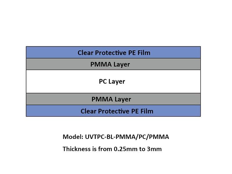 PC/PMMA/PC FILM
